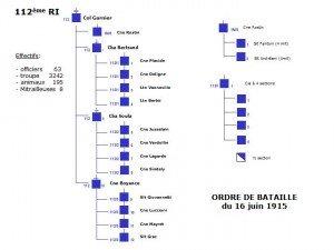 CREATION de la 251° Brigade d'Infanterie dans JMO de la 251ème Brigade d'infanterie. OB-112RI1-300x225